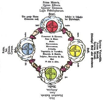 Geheime Figuren der Rosenkreuzer - Vier Elemente